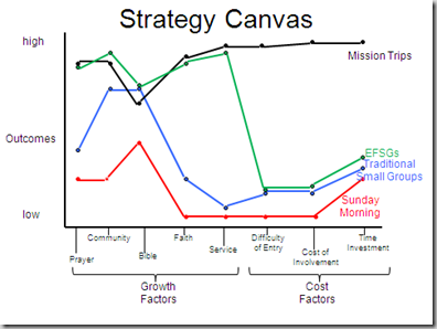 The Vision Room Using A Strategy Canvas In Your Small