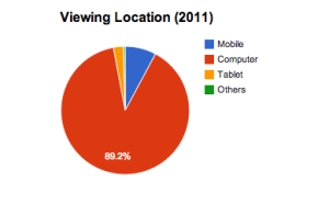JustinWiseviewinglocation2011