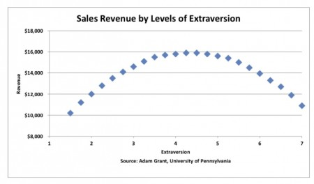 Sales Revenue - Extraversion
