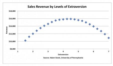 Sales Revenue - Extraversion