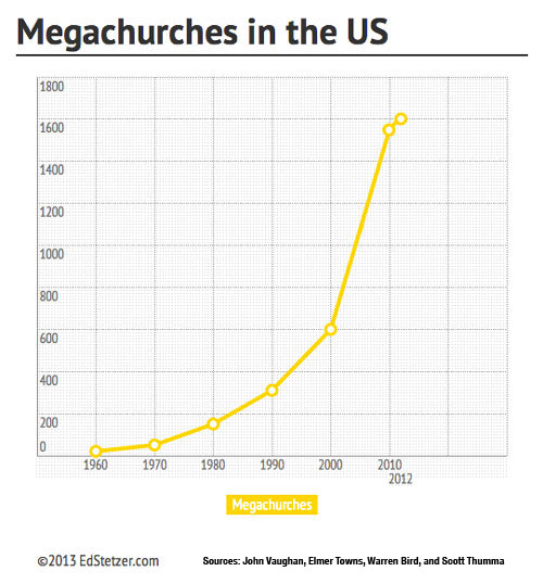 megachurches-in-the-us
