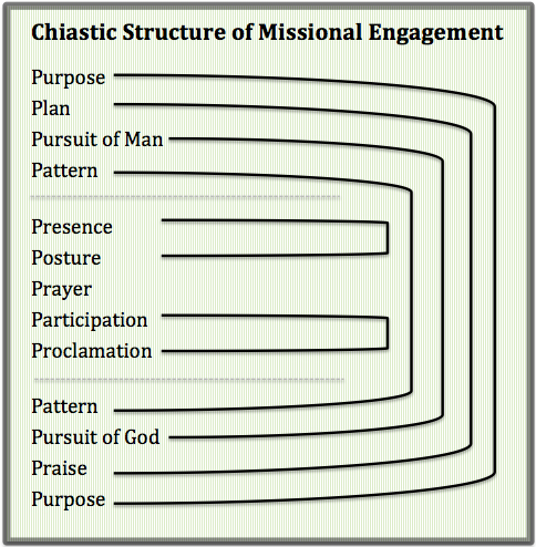 Chiastic-Structure-of-Missional-Discipleship