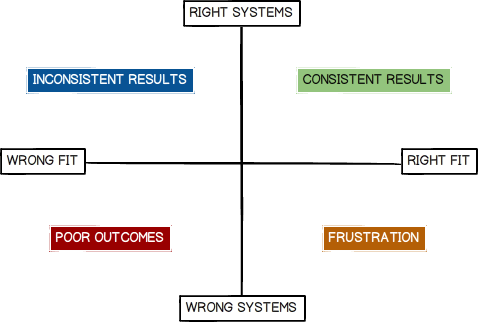 Systems Quadrant