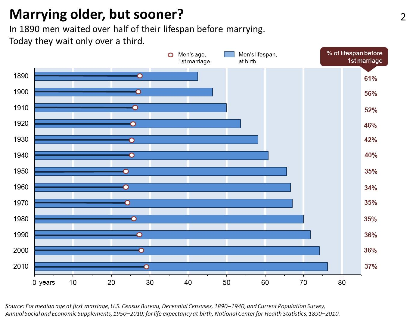 what is the average age of people getting married